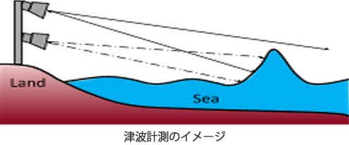 津波計測のイメージ
