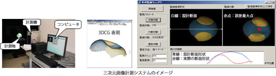 三次元画像計測システムのイメージ